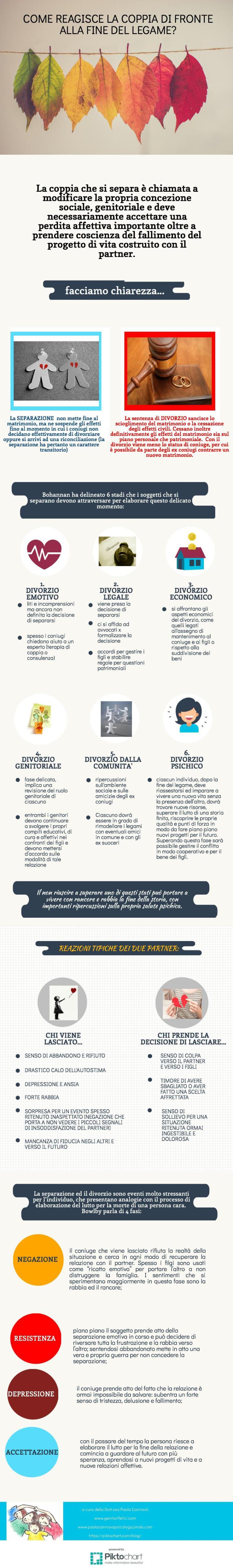 infografica-reazione-coniugi-a-fine-relazione